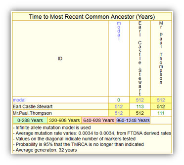 Bannockburn Genetic Genealogy Project